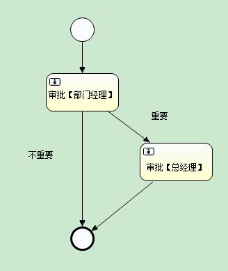 最终版流程定义图